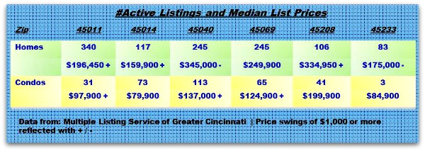Greater Cincinnati Real Estate Update 081512