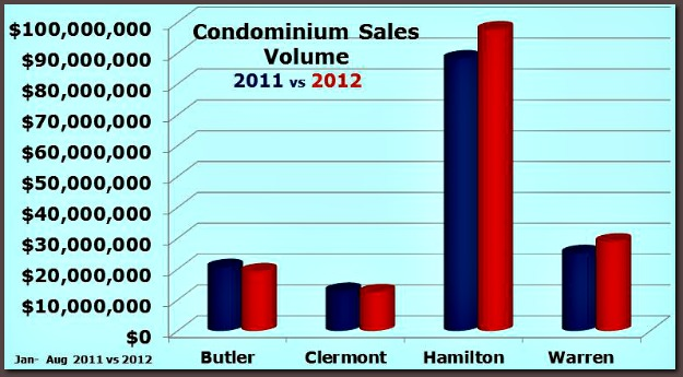 Greater Cincinnati Condo Sales