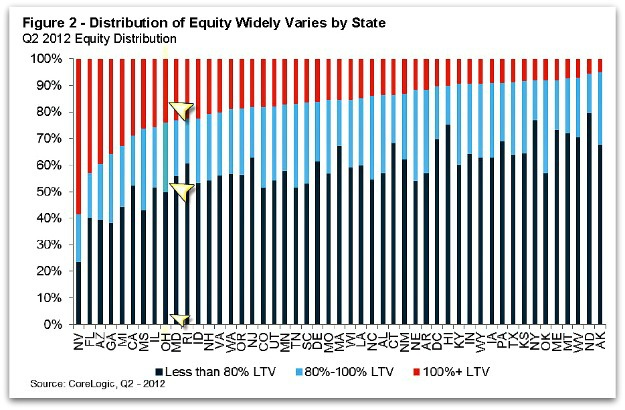 CoreLogic Report on Mortgage Equity Distribution