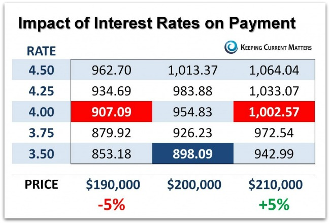KCM-Impact-Rates-on-Paymet