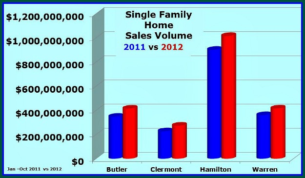 Greater Cincinnati Single Family Home Sales 103112