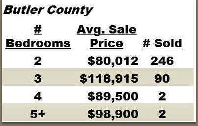 Butler County Condo Sales for 2012