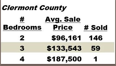 Clermont County Condo Sales in 2012