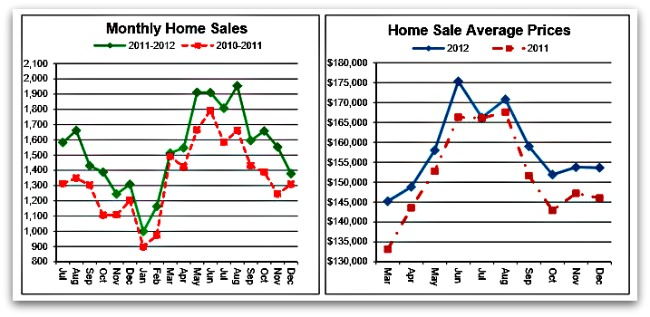 Greater Cincinnati Home Sales