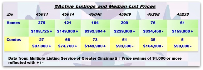 Greater Cincinnati Real Estate Weekly Update 012213