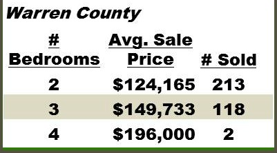 County Condo Sales for 2012