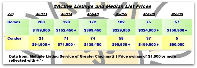 Cincinnati Weekly Real Estate Update 030513