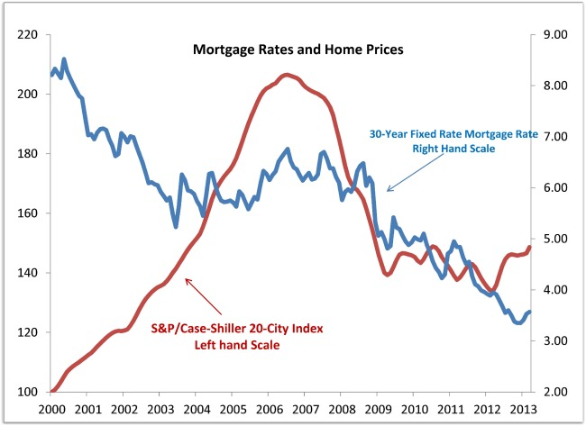 Case Shiller Housing Views