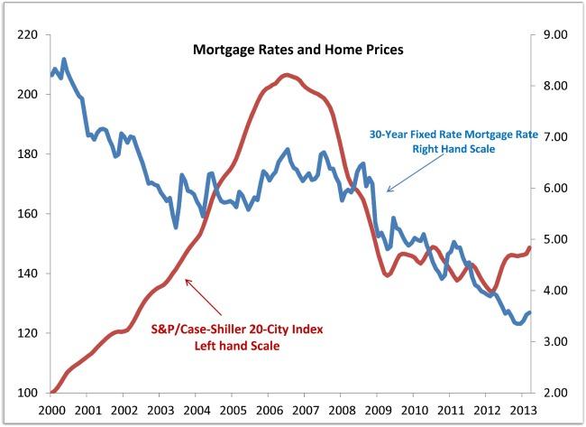 Case Shiller Housing Views