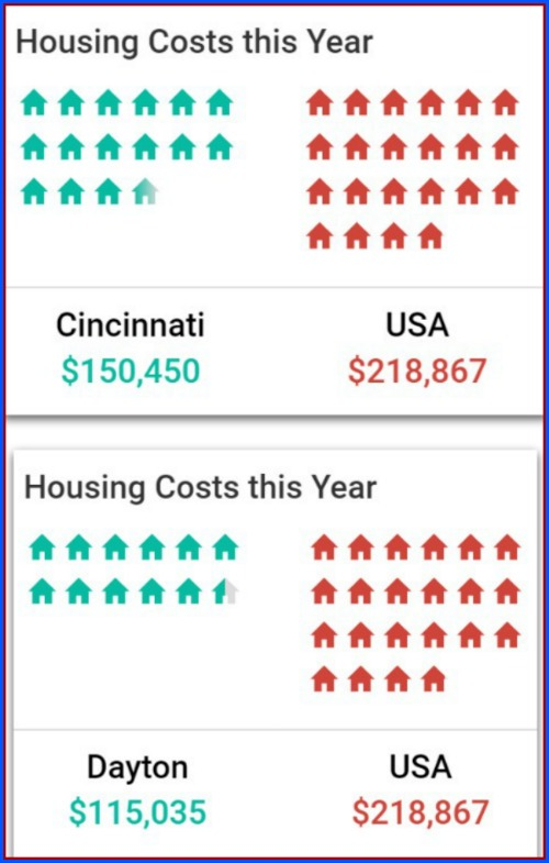 Cincinnati Real Estate