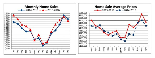 Homes for sale Cincinnati Ohio