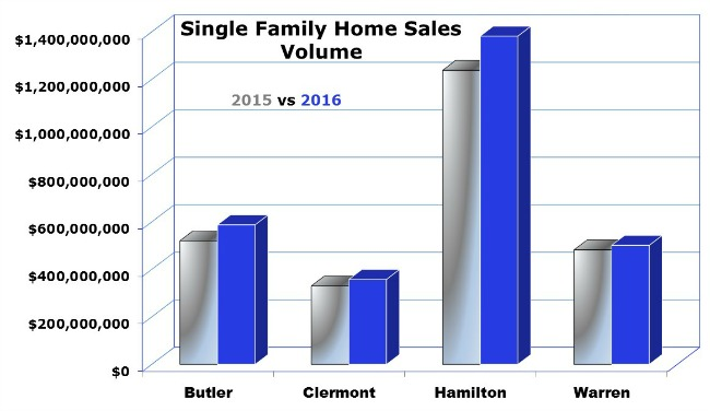 Homes for sale Cincinnati Ohio